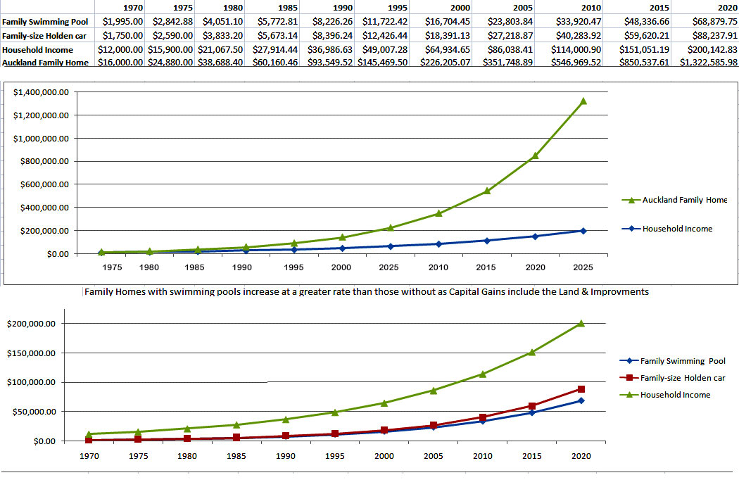 COST COMPARISON CHART 1975 TO 2020